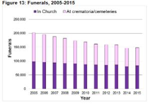 funerals-2005-2016